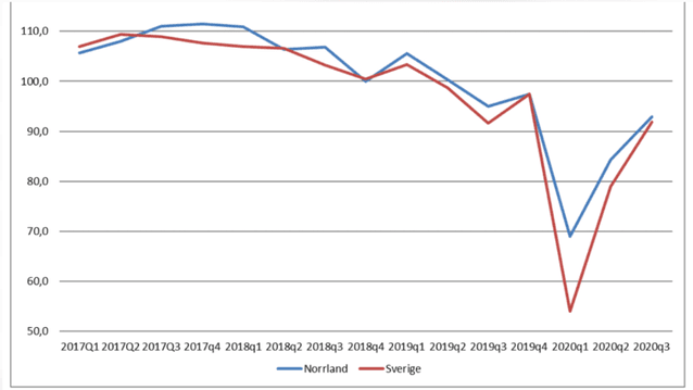 Konfidensindikatorer för Norrland och Sverige. Bild: Norrlandsbarometern