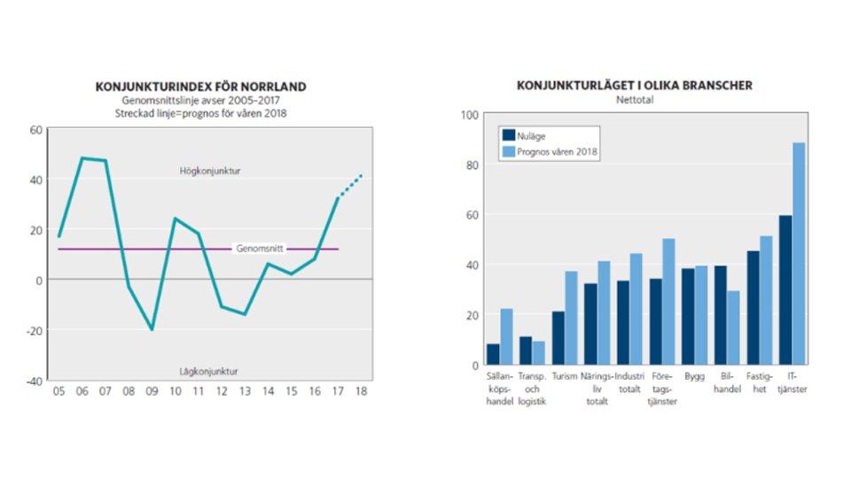 Bild: Norrlandsfonden